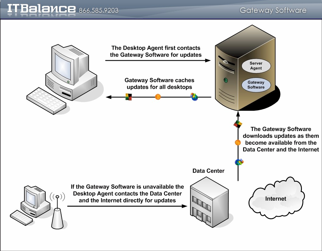 Click to learn more about the desktop gateway software