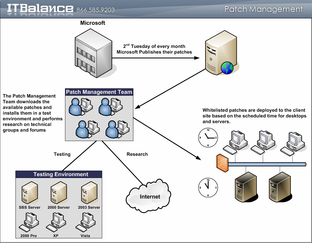 Click to learn more about the patch management delivery process